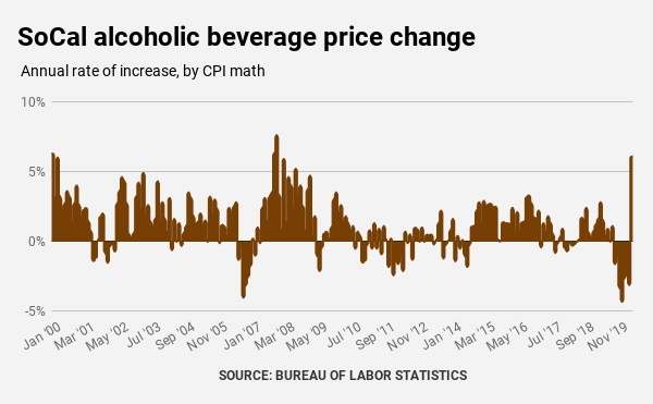 Coronavirus: Drinking more at home? Booze prices jump 6%, biggest hike since 2007 1