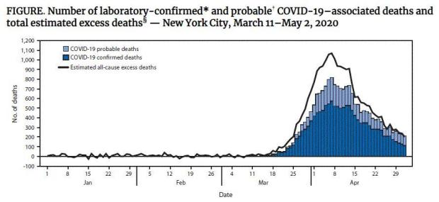 NYC coronavirus death toll worse than official tally, CDC study says 1