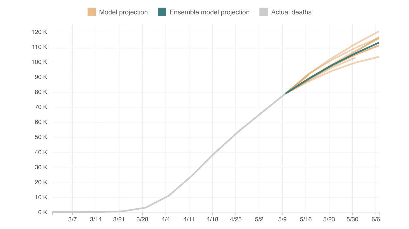 Combining Different Models, New Coronavirus Projection Shows 110,000 Deaths By June 6 1