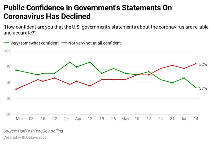 Americans Are Losing Faith In What The Government Says About Coronavirus 1