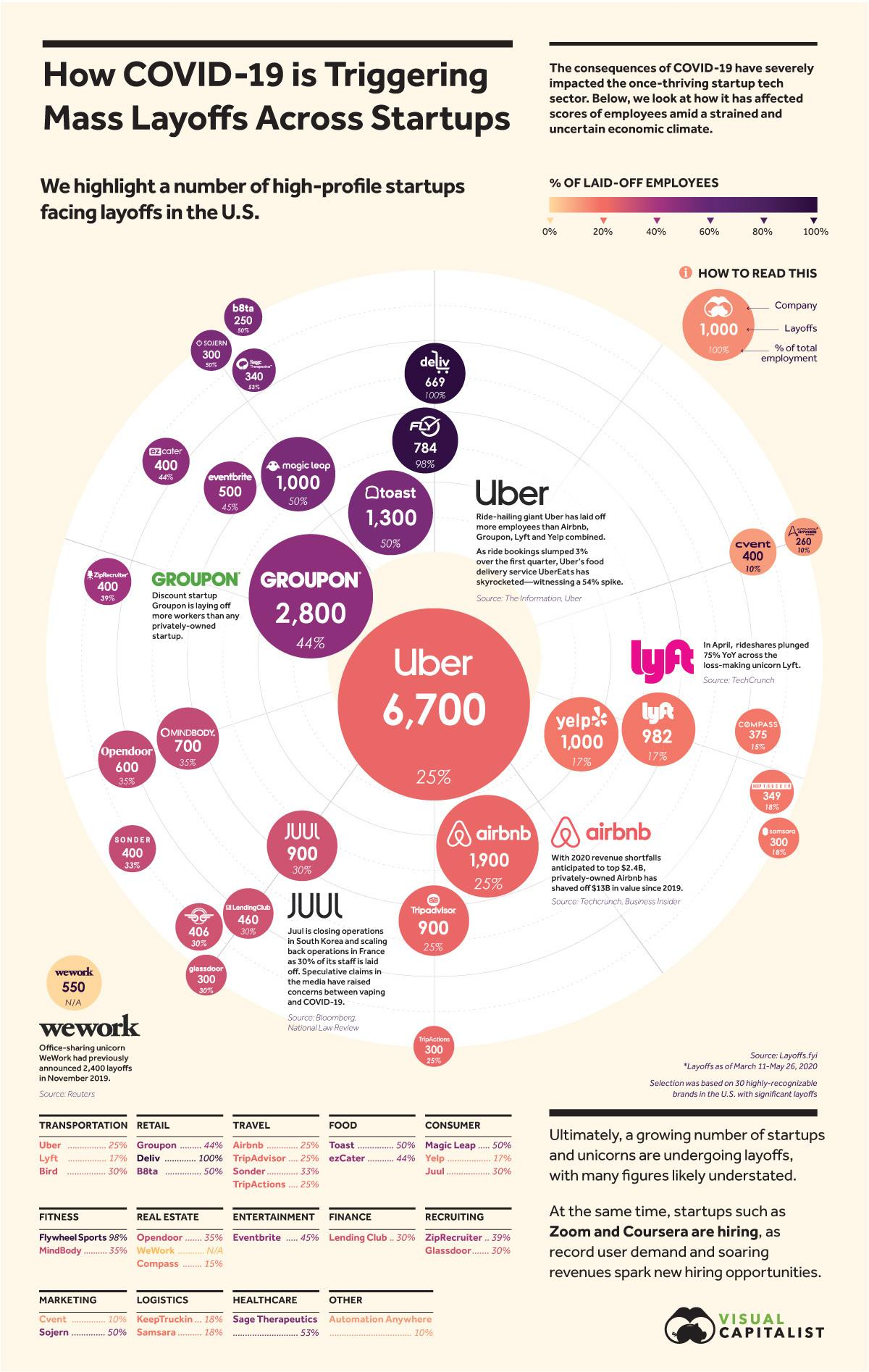 Visualizing Layoffs At Prominent Startups Triggered By COVID-19 1