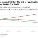 Americans Increasingly Believe U.S. Is Handling Coronavirus Worse Than Other Nations 5