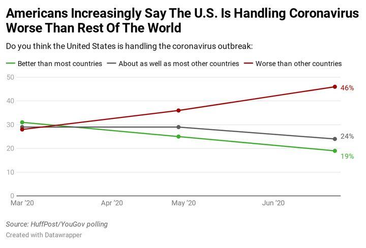 Americans Increasingly Believe U.S. Is Handling Coronavirus Worse Than Other Nations 1