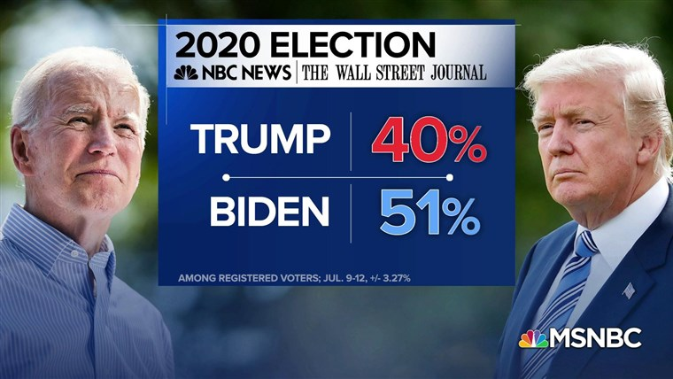 Biden opens up 11-point lead in NBC News/WSJ poll 1