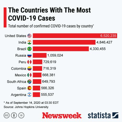 No Sign of Second Wave Before Election, but U.S. COVID-19 Cases Could Get Worse 1