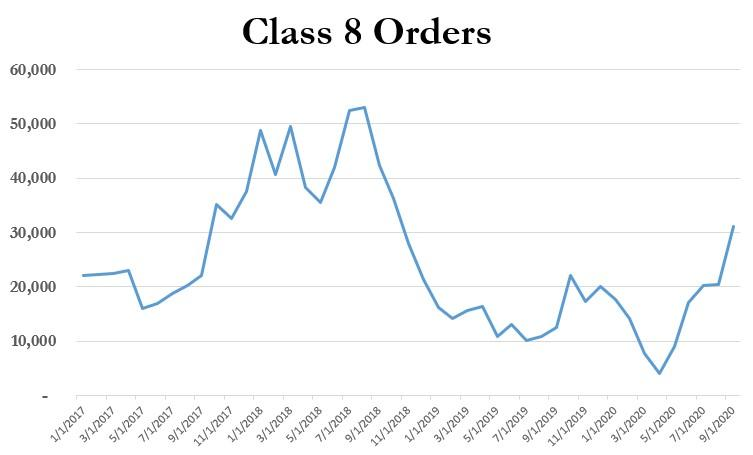 Class 8 Truck Orders Soar, Up 145% Year Over Year 1