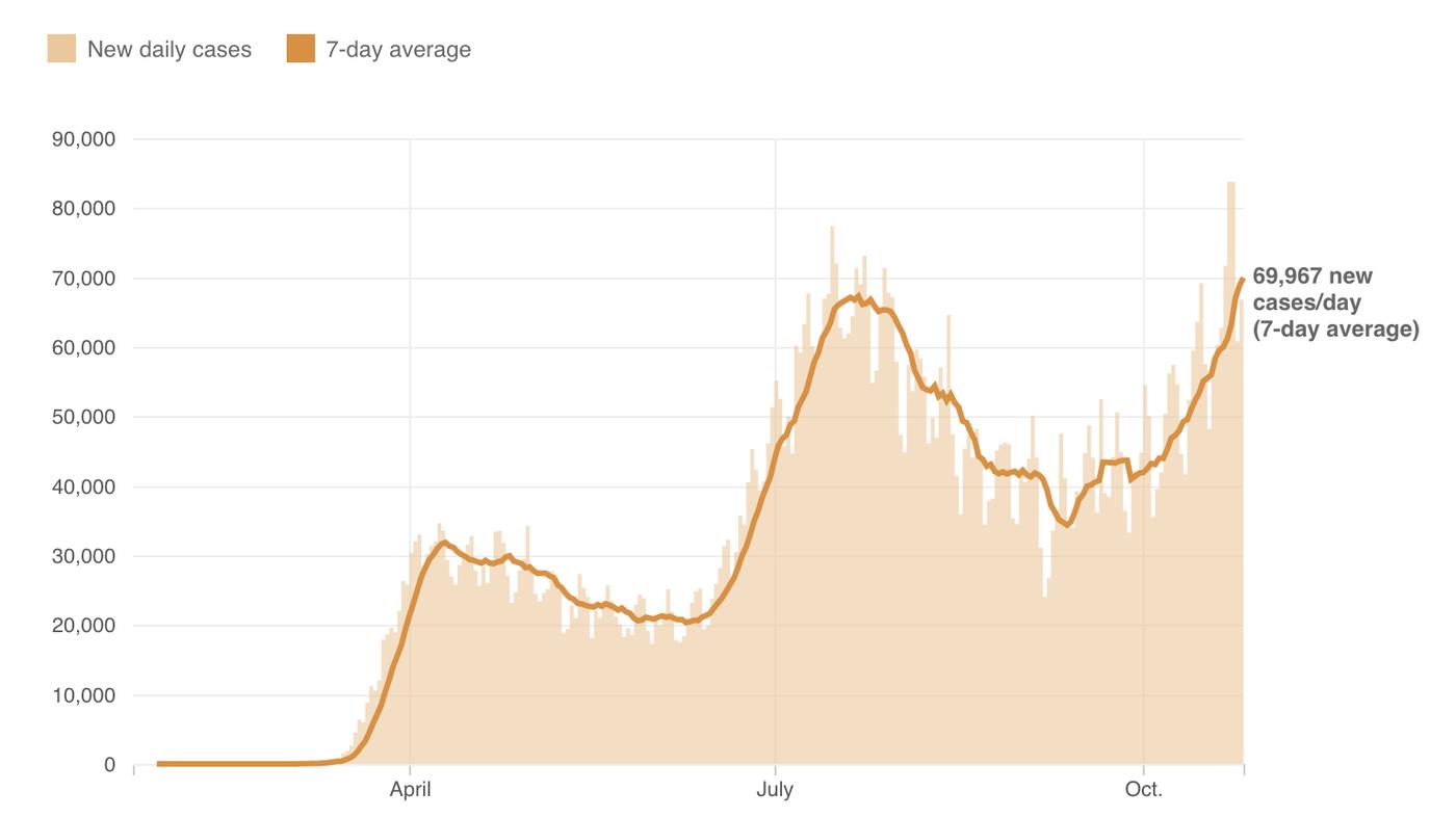 U.S. Coronavirus Cases Surpass Summer Peak And Are Climbing Higher Fast 1