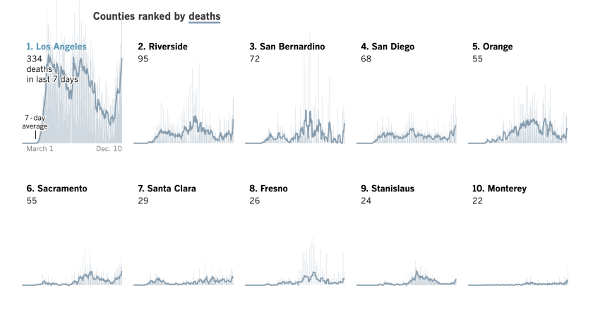 Southern California is driving record COVID-19 deaths with no signs of letting up 1