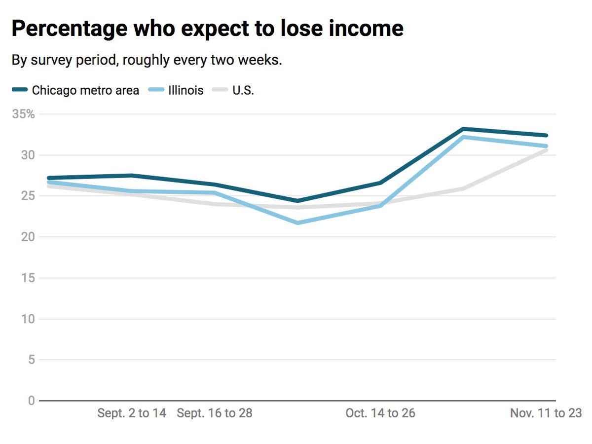 How COVID-19 is devastating household finances in the Chicago area and Illinois, in 5 charts 1