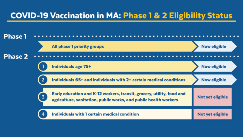 Here's who's eligible to get the COVID-19 vaccine in Massachusetts — and who's next 1