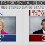 New poll: Clinton opens double-digit lead over Trump 5