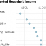 The Persistent Grip of Social Class on College Admissions 5