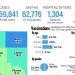 Map: California reported 1,088 new cases Covid-19 and 31 new deaths on June 8 5