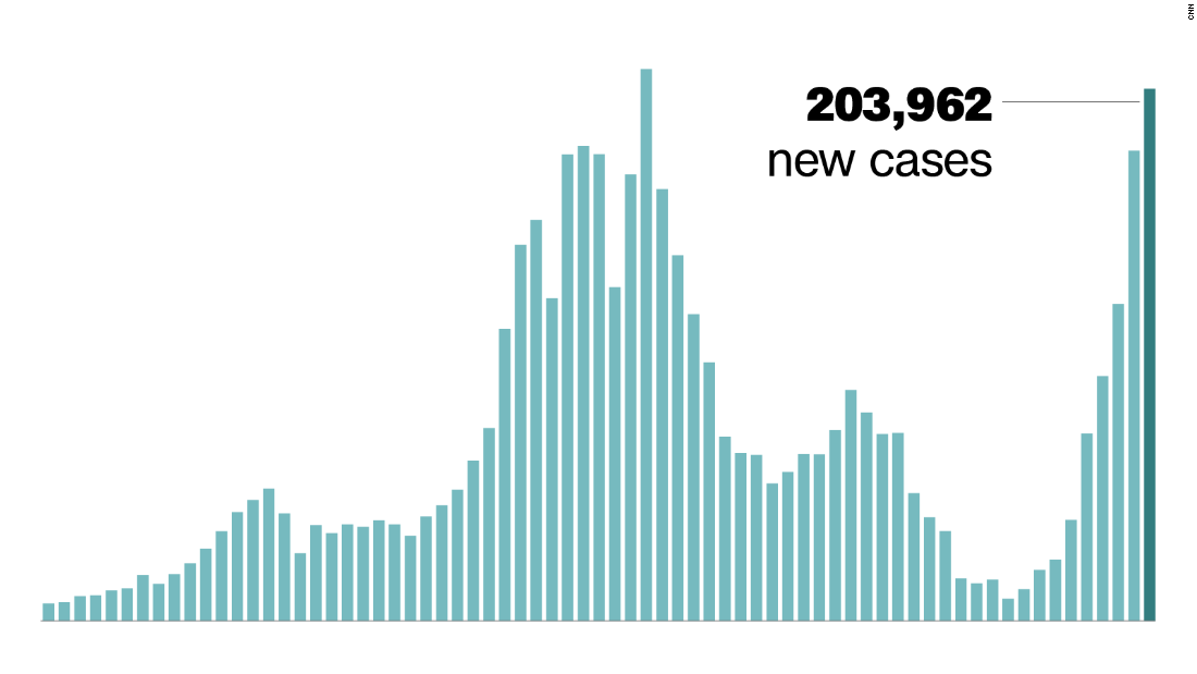 Cases, hospitalizations and death rates are soaring across the country as kids, including those still ineligible for the Covid-19 vaccine, return to school 1